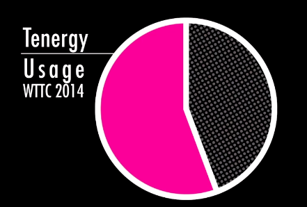 Tenergy_Usage_WTTC2014.png